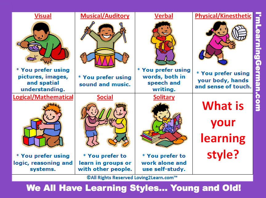 8 learning styles According to fleming's vak model, in order to be proficient in class, you must understand these three different learning styles.