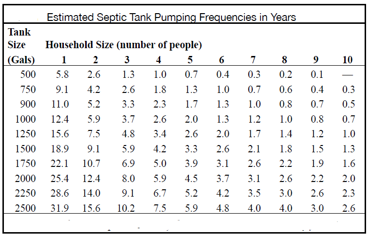 Green risks january 2014 for How big a septic tank do i need