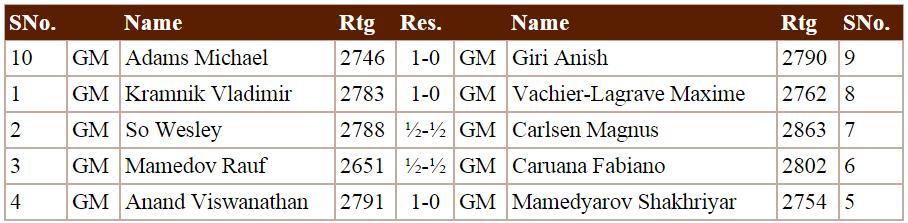 Shamkir Chess 2015 - Resultados Ronda 8