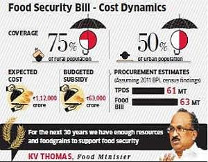 Cost Dynamic of Food Security Bill