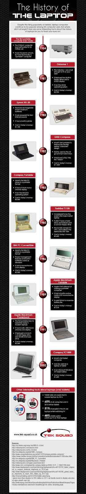 http://tek-squad.co.uk/wp-content/uploads/2014/02/History-of-the-laptop-infographic.png