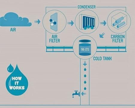 Publicidad Ecoresponsable, Panel Publicitario que Produce Agua
