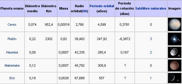 Comunidad astron mica aficionada chilena por qu plut n no es planeta - Caracteristicas de los planetas interiores ...