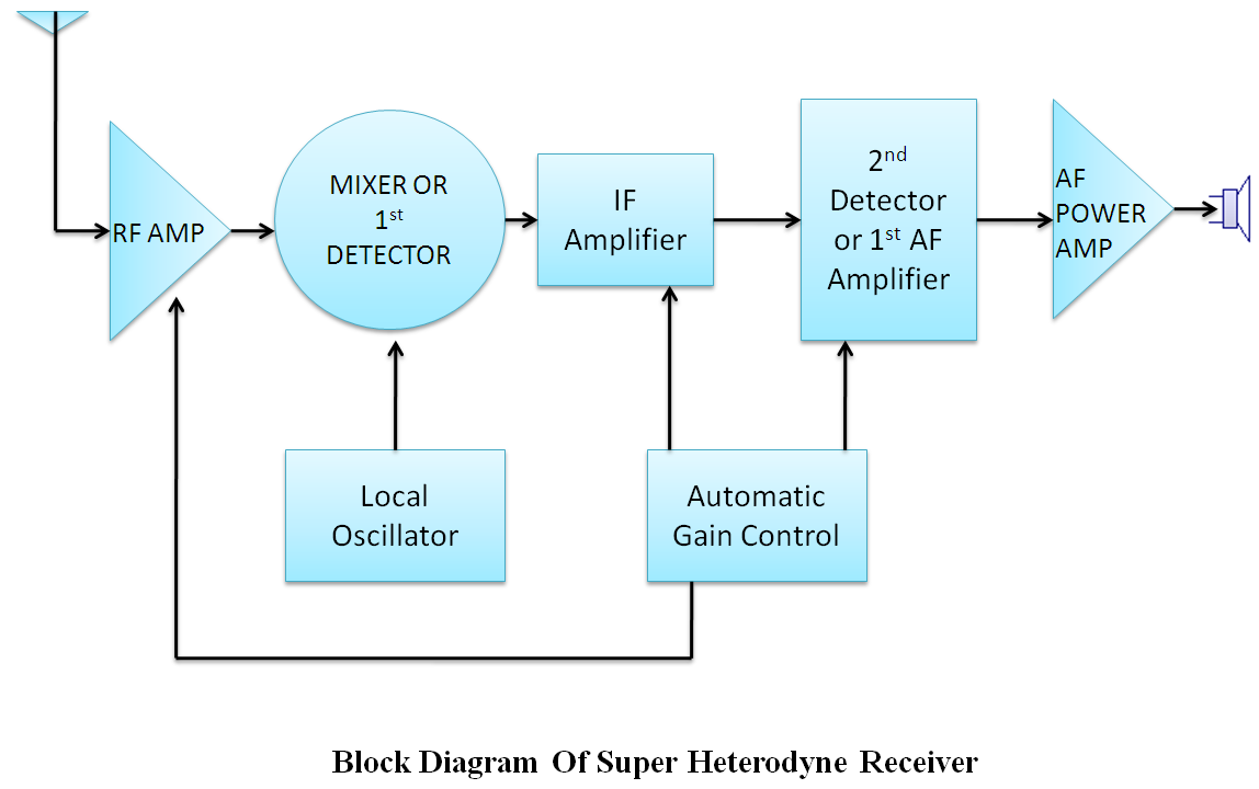 All for students super heterodyne am receivers the ordinary trf receiver would in this case be totally incapable of suppressing those signals which is not the case with the superheterodyne receiver ccuart Images