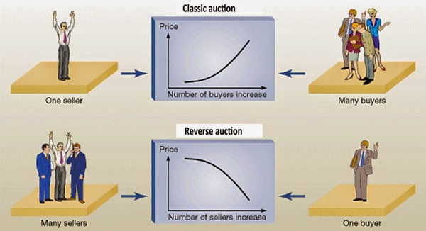 reverse auction The reverse auction was held between may 31 and july 17, 2012, and there were 10 bid changes during the auction the new pre-paid dental plan will begin in july of 2013 with cigna as the supplier bauer says education of the vendor community is critical.