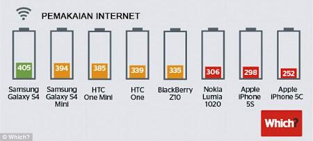 handphone paling awet baterai