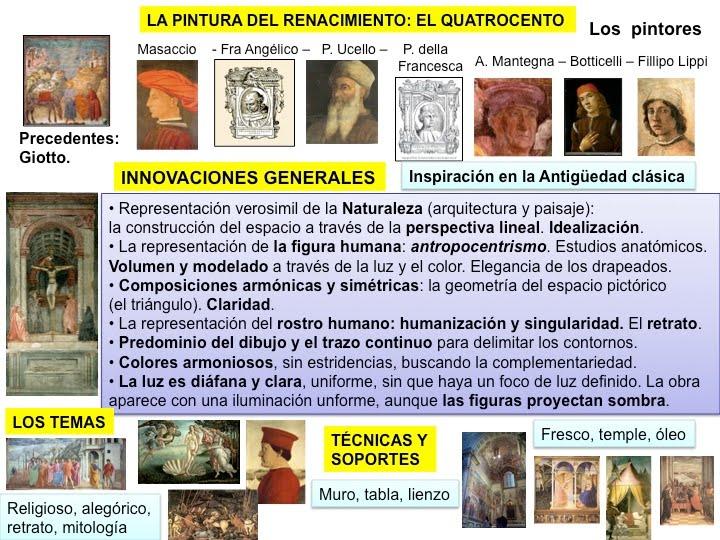 Sociales y lengua la pintura del renacimiento en italia Arquitectura quattrocento caracteristicas