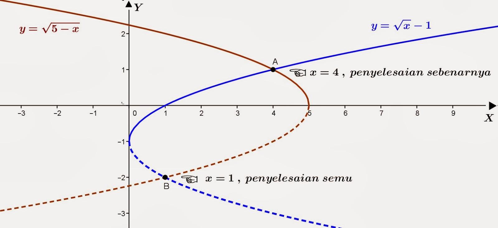 Penyelesaian dengan grafik, yaitu sebagai berikut: