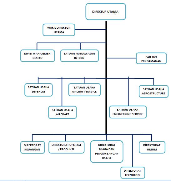 Pusat Artikel Q: Tugas Prilaku Organisasi - Struktur