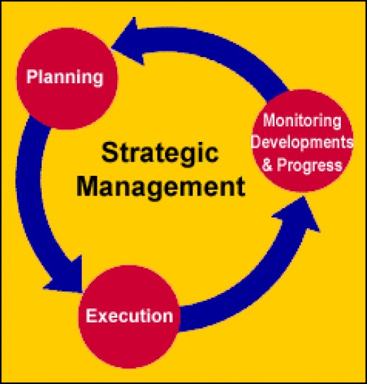 strategic managemnt