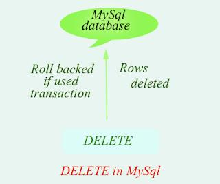 delete in mysql