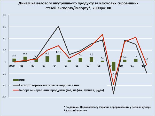 ВВП, експорт металу та імпорт мінеральних продуктів