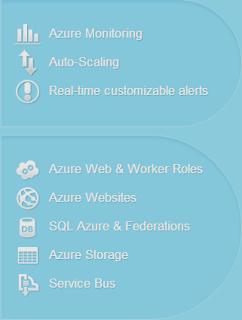 AzureWatch服務截圖