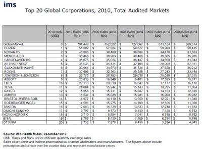 Classt 2011 20 premiers labo pharma  monde avec chiffres d'affaires 2010 source  IMS Health