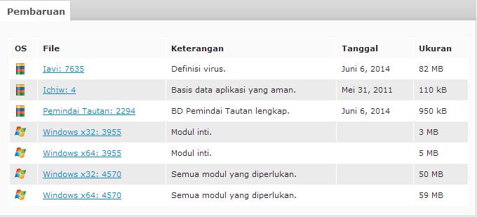 Cara Update File Databse AVG Antivirus Secara Ofline