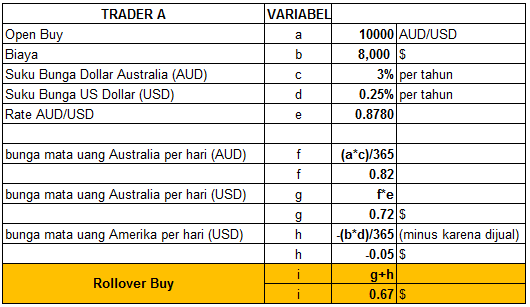 Forex rollover rate