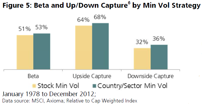 Beta and Up/Down Capture by Min Vol Strategy