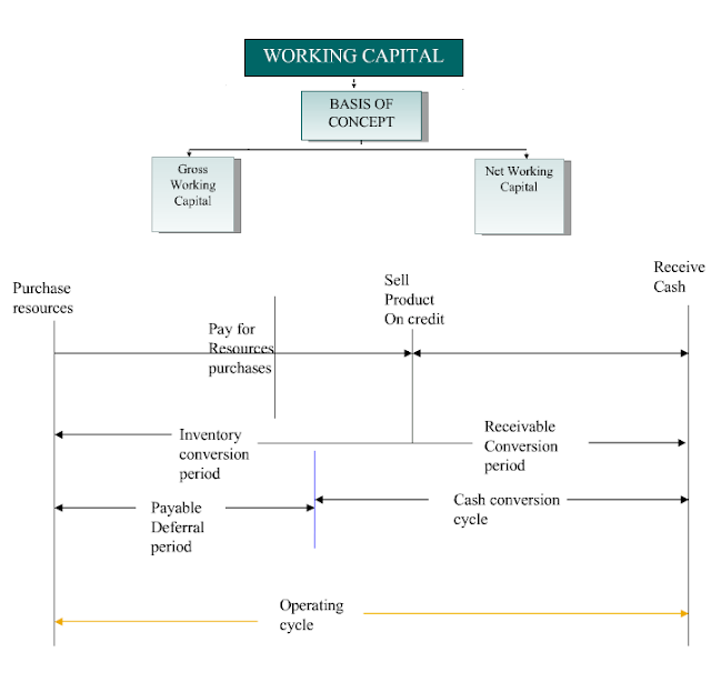 """working capital management concepts worksheet Working capital management concepts worksheet concept application of concept in the simulation reference to concept in reading lawrence focuses on one of the four principal types of current asset, """"accounts receivables"""" lawrence sports is a $20 million revenue company that manufactures and distributes sporting goods."""