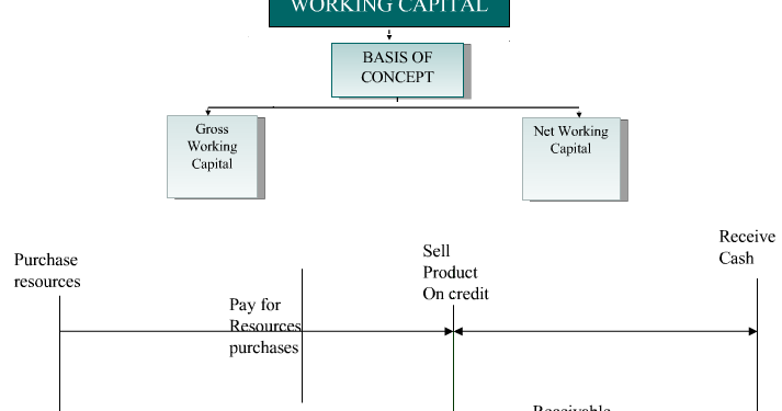 concept of working capital includes meaning Social capital working paper series attention ms gracie m ochieng 1818 h street, nw, room mc 5-410  human capital needs to be broadened to include social capital social capital refers to the  the concept of social capital and to demonstrate how and how much it affects development.
