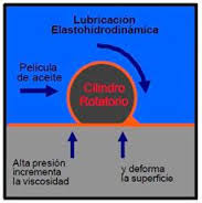 lubricación elastohidrodinamica