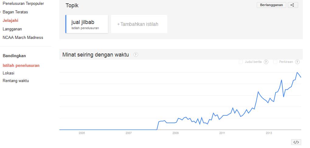 gambar hasil google trends