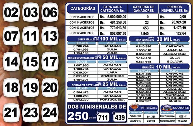 Kino Táchira sorteo 1136