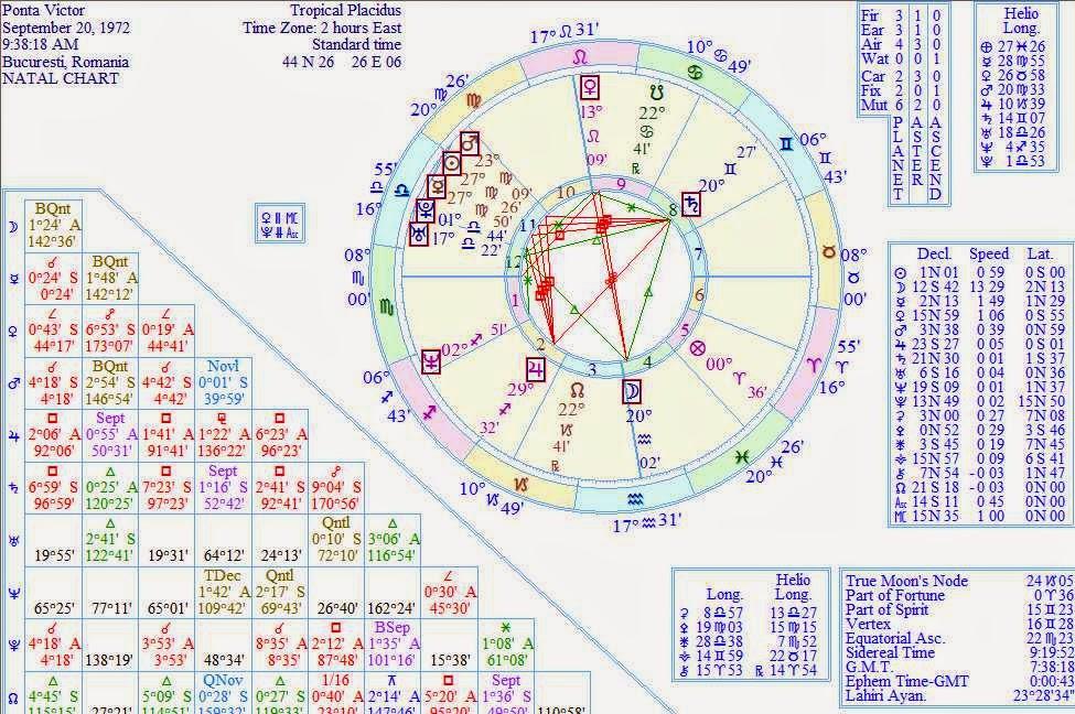 wiki victor ponta horoscope forecast november 16 2014