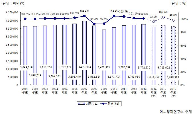 야노경제연구소: [일본빌딩관리업시장, 일본빌딩관리업무, 일본 ...