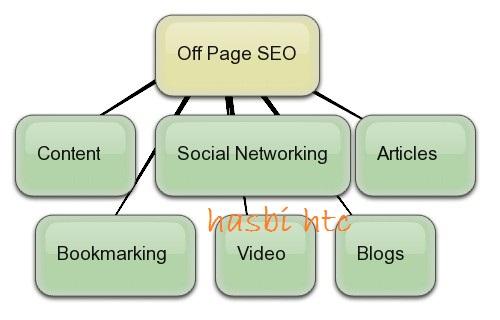 Trik Mendapat Backlink Yang Berkualitas – Off Page SEO Optimization