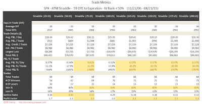 SPX Short Options Straddle Trade Metrics - 59 DTE - IV Rank < 50 - Risk:Reward 25% Exits