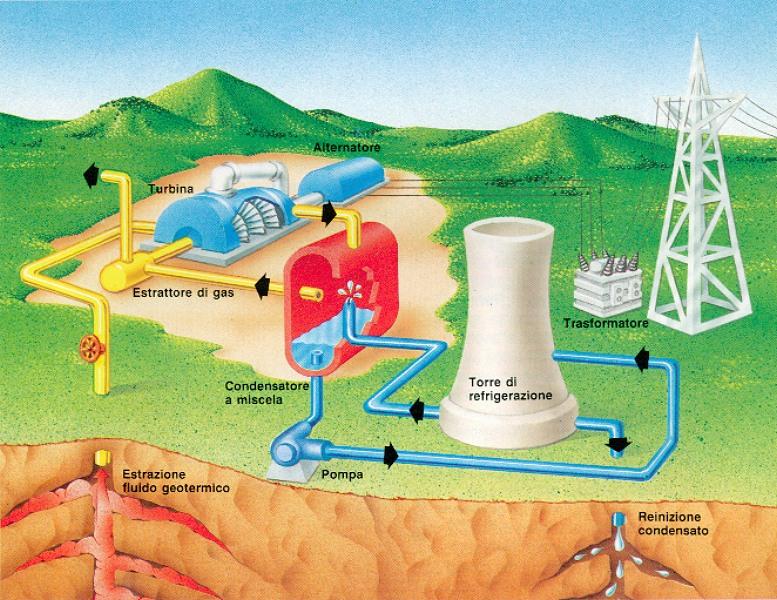 Enería geotérmica