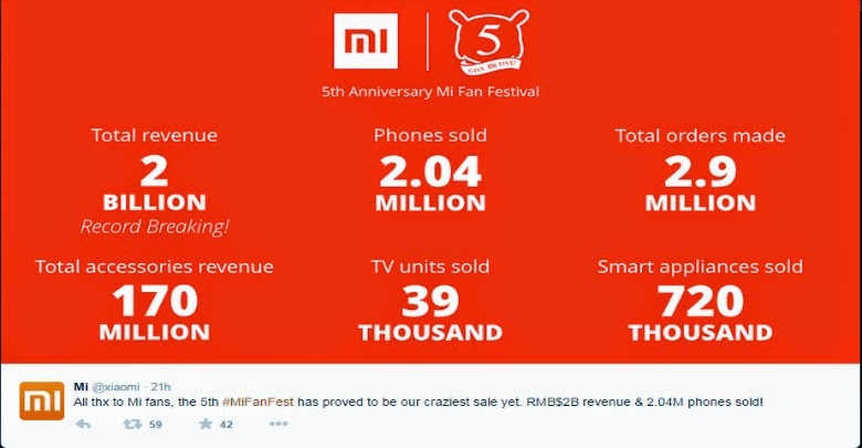Guinnes World Record Penjualan Xiaomi