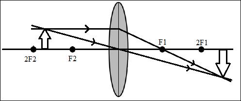 Cara Menggambar Pembentukan Bayangan Pada Lensa Cembung di ruang II
