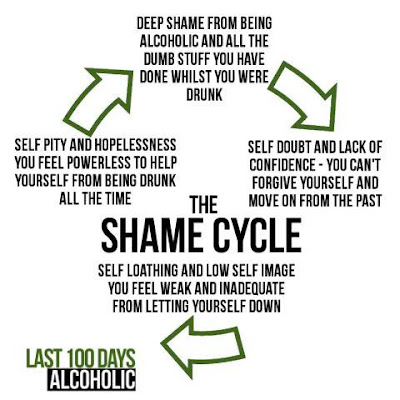 Shame Cycle - how shame keeps you drinking - sober blogger