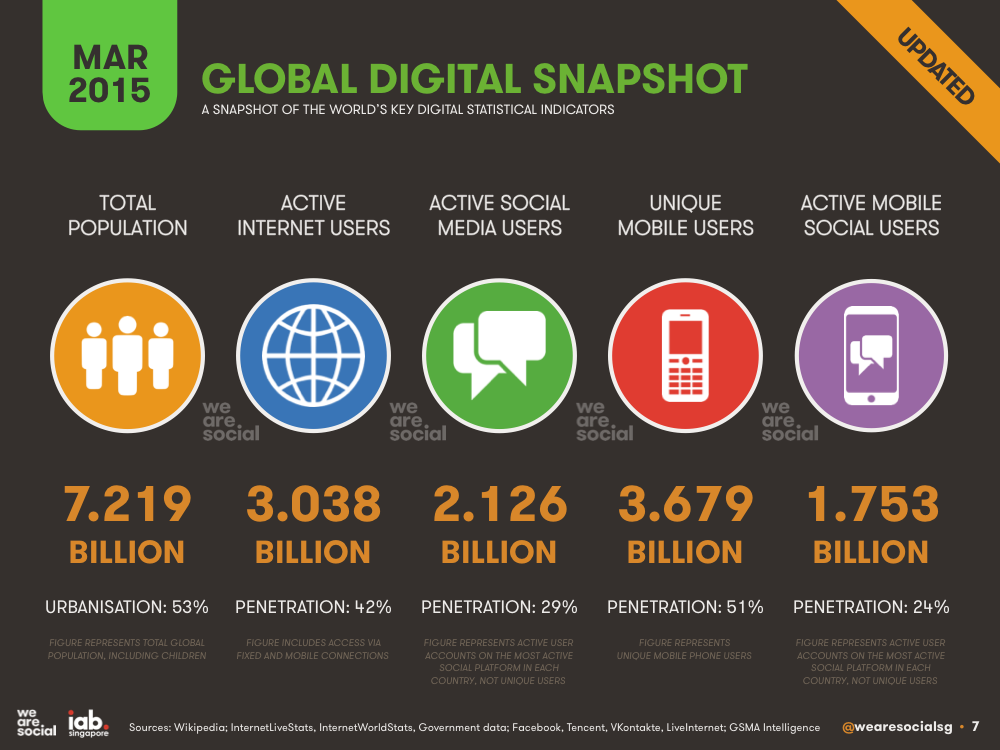 Active Global Mobile Users exceed Active Internet users :