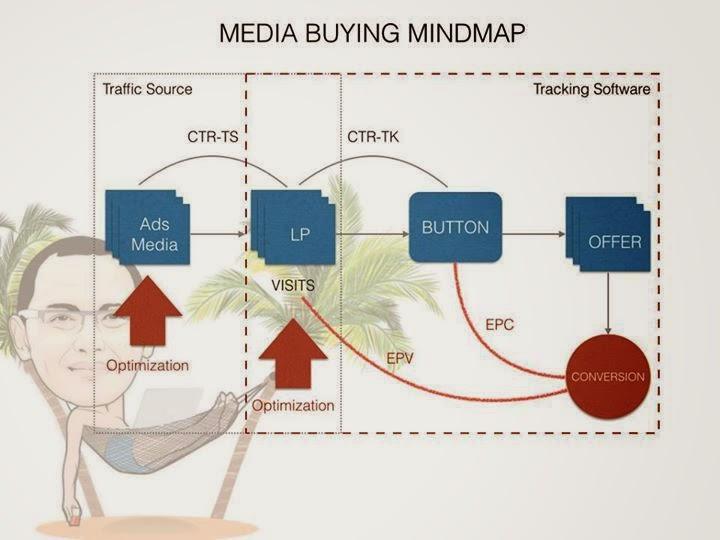 Media BUYING MINDMAP rully kustandar
