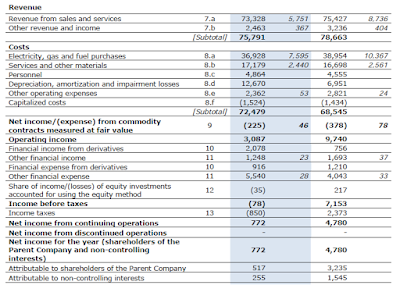 Enel, annual, report, 2014, income statement