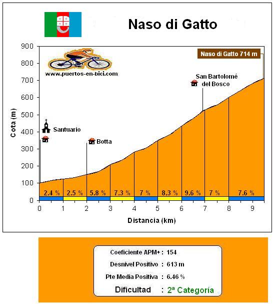 Altimetría Naso di Gatto
