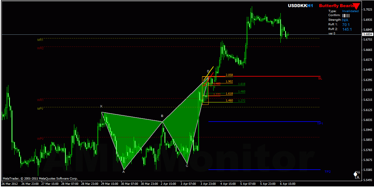 Butterfly strategy forex