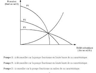 Utilisation dans les réseaux de chauffage Le point fonctionnement Courbe caractéristiques d'une pompe Courbe caractéristiques d'un réseau