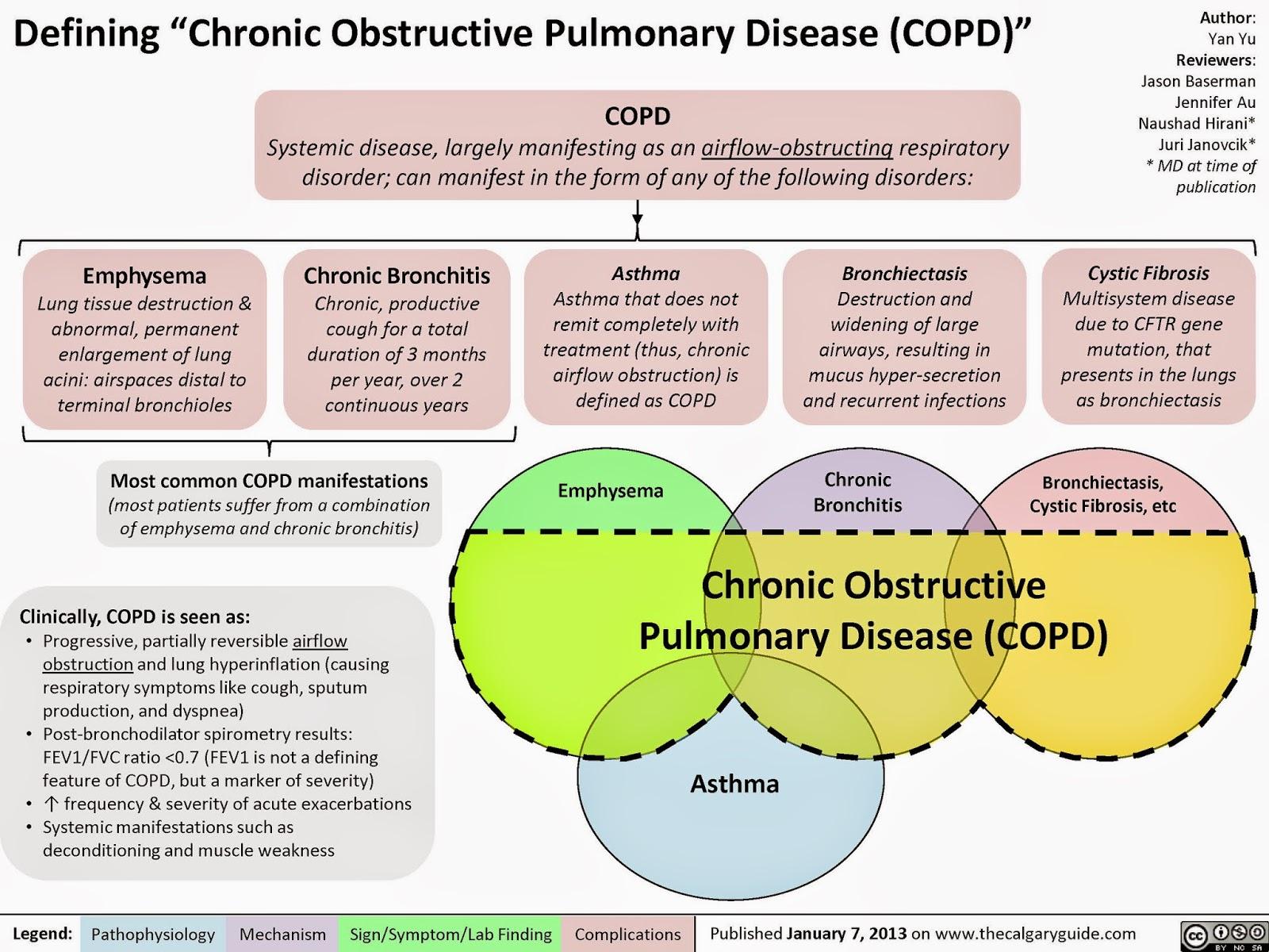 chronic obstructive pulmonary disease: medlineplus medical encyclopedia
