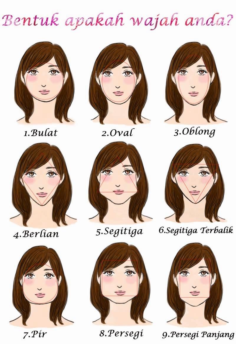 Kepribadian menurut bentuk wajah