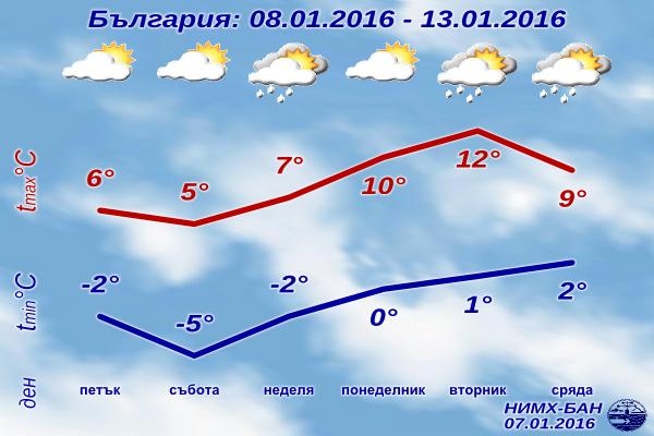 Седмична Прогноза за времето от 8 януари 2016 до 13 януари 2016