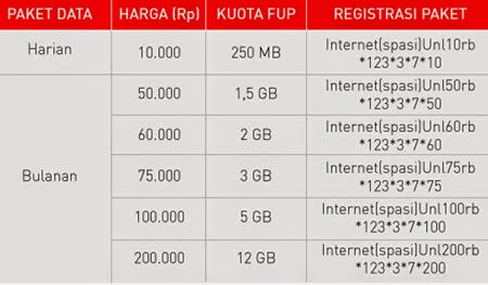 Tabel Paket Internet Unlimited Smartfren