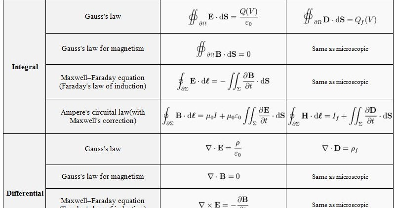 maxwell equation An open source textbook on applied electromagnetic geophysics aimed at providing background and physical understanding for steady state maxwell equations as they apply to geoscience problems.