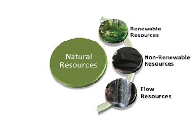 Sustainable Resources