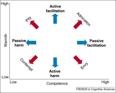 Figura 2. Representación esquematica de comportamientos positivos y negativos y mapa de estereotipos. Estereotipos de competencia se representan en el eje x y los de calidez en el eje y. Las emociones están representadas por flechas rojas en los ejes diagonales. De esta forma los diferentes cuadrantes reciben un prejuicio emocional predicho y dos conductas predichas. Tendencias conductuales se representan con flechas azules en los ejes horizontal y vertical.*