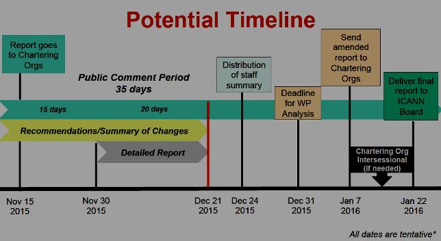 New CCWG-Accountability Timeline