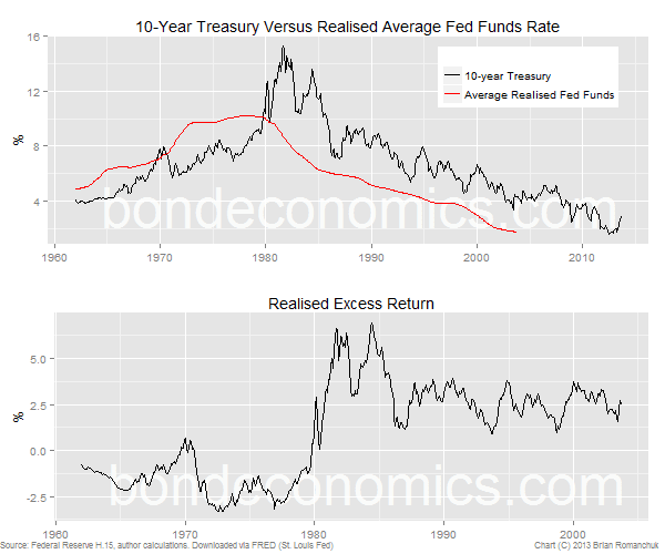 10-year Treasury bond excess return