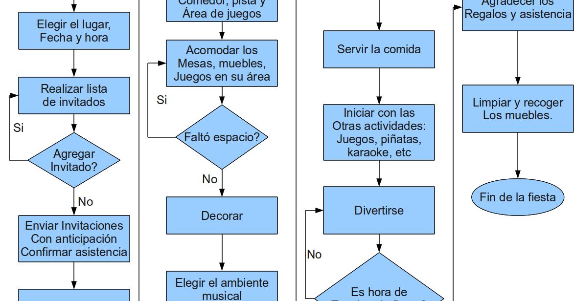 prof  julio carreto  diagrama de flujo